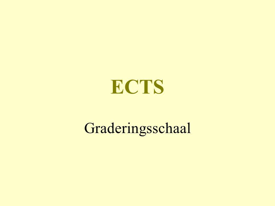 ECTS Graderingsschaal