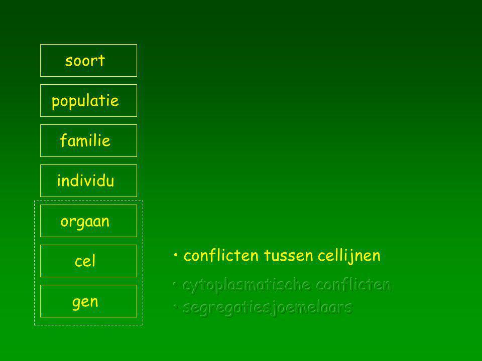 soort populatie familie individu orgaan cel gen conflicten tussen cellijnen