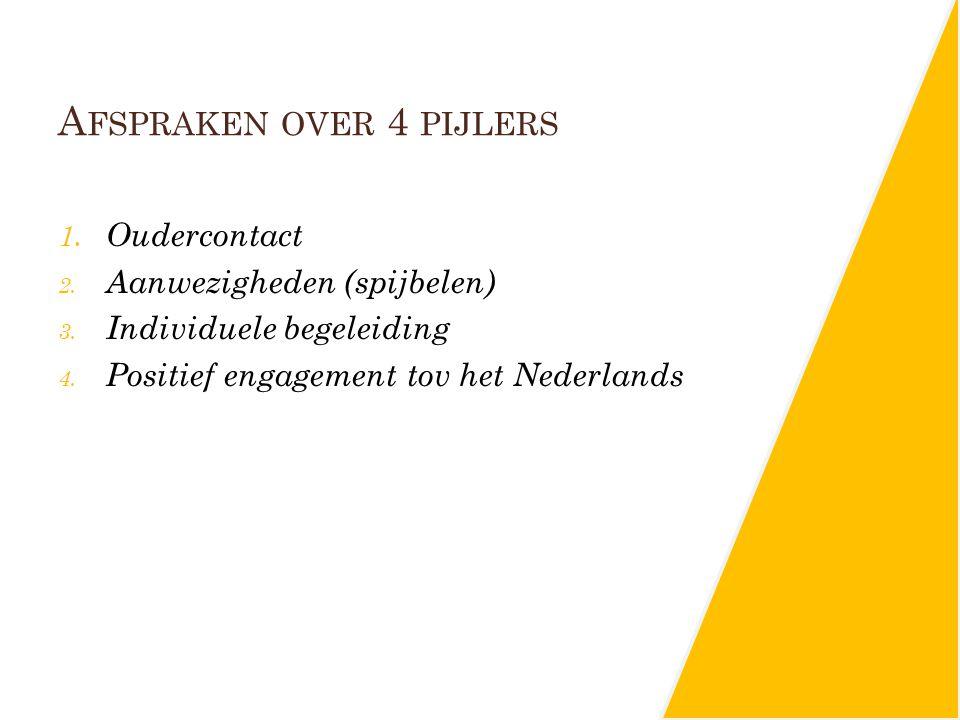A FSPRAKEN OVER 4 PIJLERS 1. Oudercontact 2. Aanwezigheden (spijbelen) 3. Individuele begeleiding 4. Positief engagement tov het Nederlands