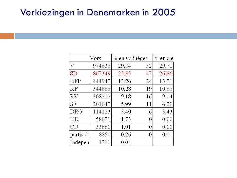 Verkiezingen in Denemarken in 2005