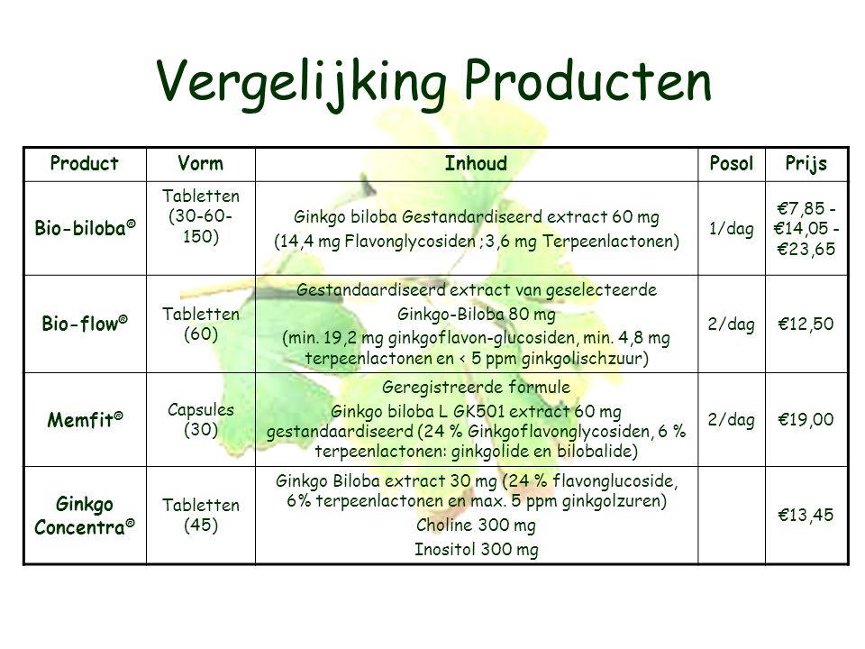 Vergelijking Producten ProductVormInhoudPosolPrijs Bio-biloba ® Tabletten (30-60- 150) Ginkgo biloba Gestandardiseerd extract 60 mg (14,4 mg Flavonglycosiden ;3,6 mg Terpeenlactonen) 1/dag €7,85 - €14,05 - €23,65 Bio-flow ® Tabletten (60) Gestandaardiseerd extract van geselecteerde Ginkgo-Biloba 80 mg (min.
