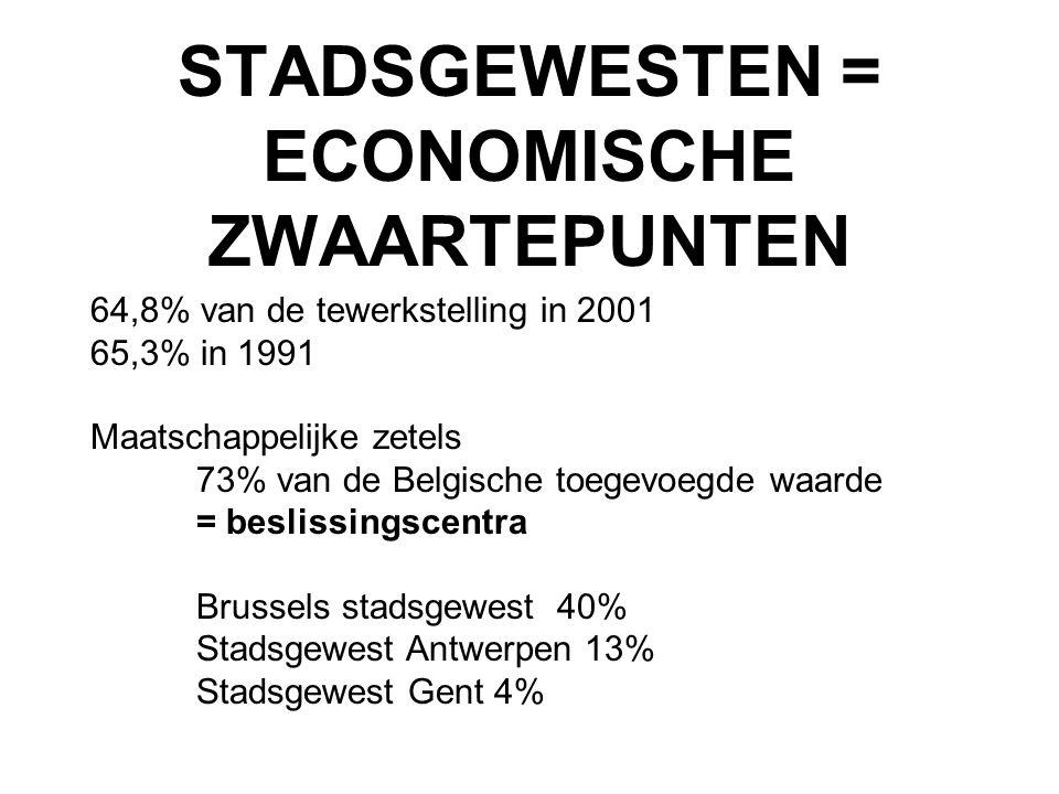 STADSGEWESTEN = ECONOMISCHE ZWAARTEPUNTEN 64,8% van de tewerkstelling in 2001 65,3% in 1991 Maatschappelijke zetels 73% van de Belgische toegevoegde w