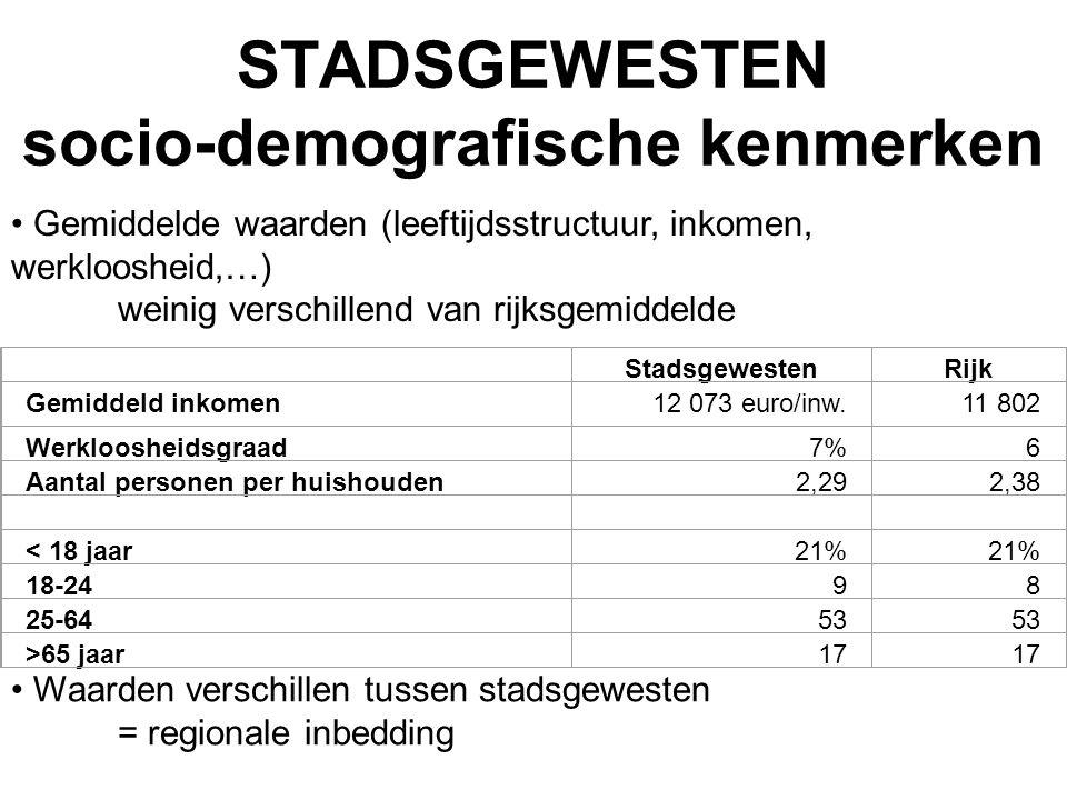 STADSGEWESTEN socio-demografische kenmerken Gemiddelde waarden (leeftijdsstructuur, inkomen, werkloosheid,…) weinig verschillend van rijksgemiddelde W