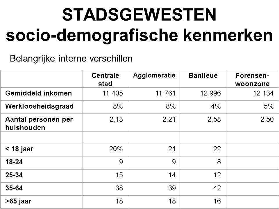 STADSGEWESTEN socio-demografische kenmerken Belangrijke interne verschillen Centrale stad Agglomeratie BanlieueForensen- woonzone Gemiddeld inkomen11