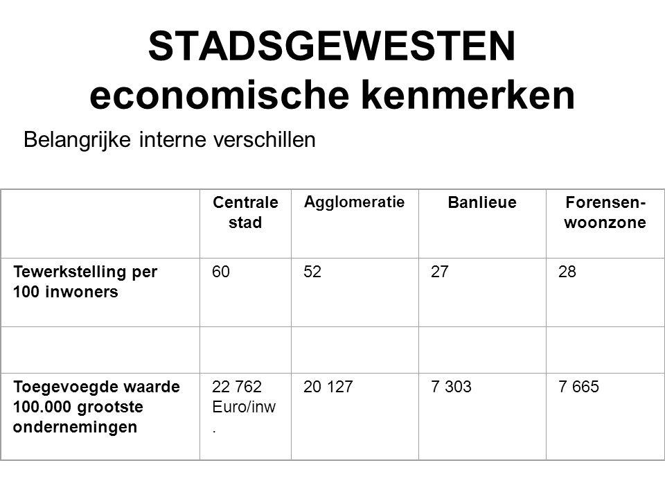 STADSGEWESTEN economische kenmerken Belangrijke interne verschillen Centrale stad Agglomeratie BanlieueForensen- woonzone Tewerkstelling per 100 inwon