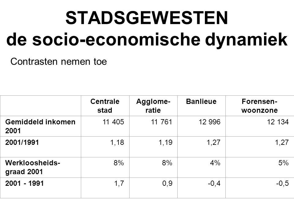 STADSGEWESTEN de socio-economische dynamiek Centrale stad Agglome- ratie BanlieueForensen- woonzone Gemiddeld inkomen 2001 11 40511 76112 99612 134 20