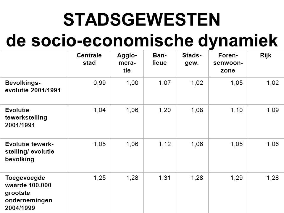 STADSGEWESTEN de socio-economische dynamiek Centrale stad Agglo mera- tie Ban- lieue Stads- gew. Foren- senwoon- zone Rijk Bevolkings- evolutie 2001/