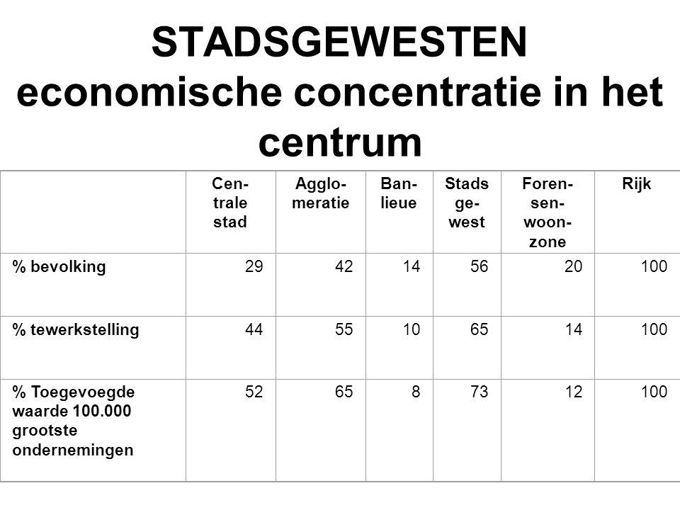 STADSGEWESTEN economische concentratie in het centrum Cen- trale stad Agglo- meratie Ban- lieue Stads ge- west Foren- sen- woon- zone Rijk % bevolkin