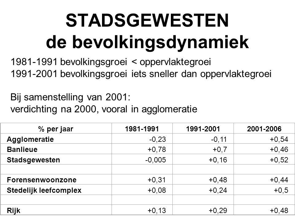 STADSGEWESTEN de bevolkingsdynamiek 1981-1991 bevolkingsgroei < oppervlaktegroei 1991-2001 bevolkingsgroei iets sneller dan oppervlaktegroei Bij samen