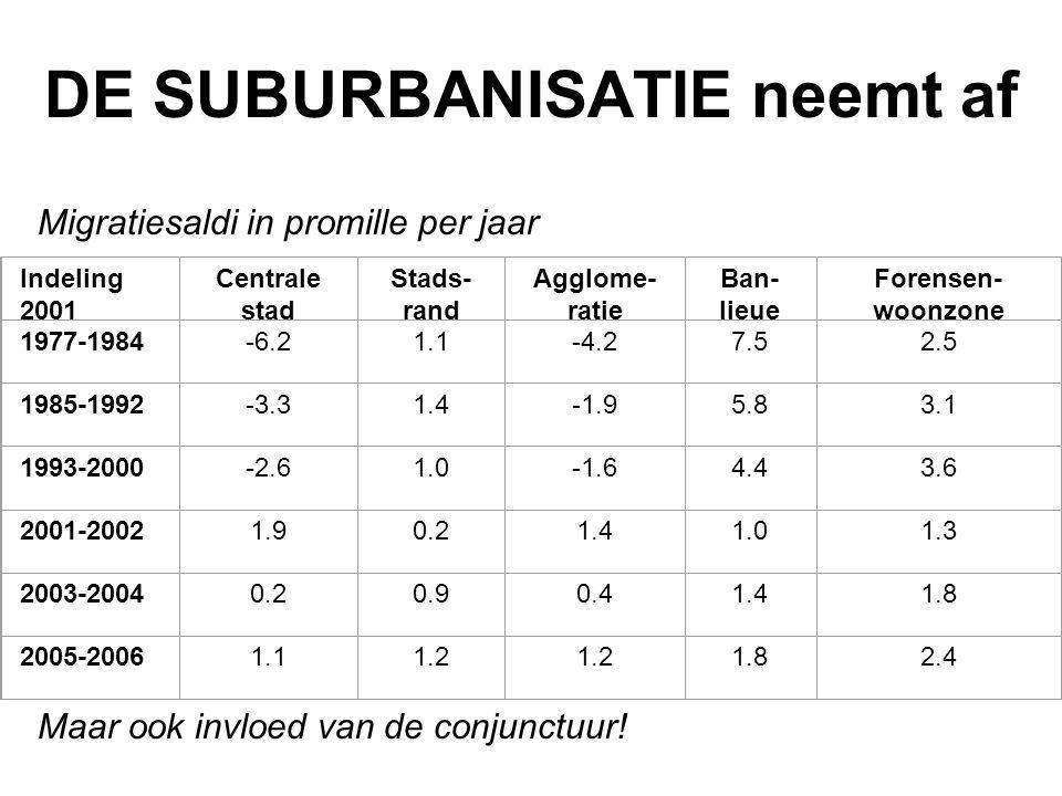 DE SUBURBANISATIE neemt af Migratiesaldi in promille per jaar Maar ook invloed van de conjunctuur! Indeling 2001 Centrale stad Stads- rand Agglome- ra