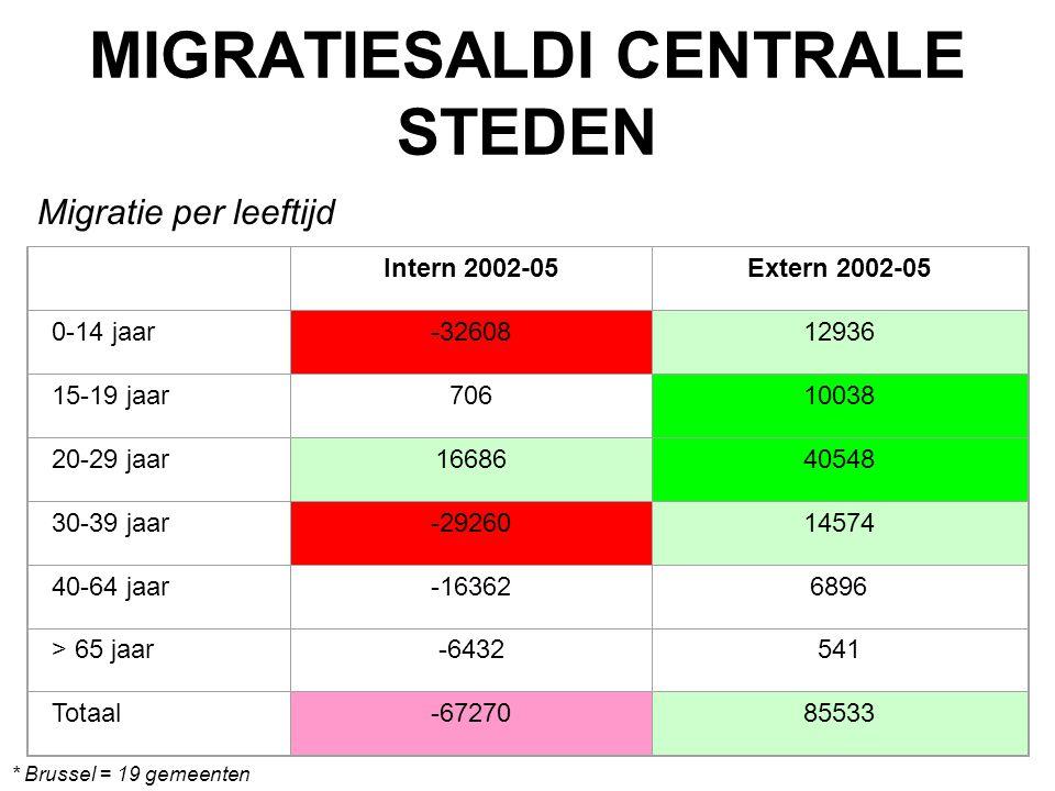 MIGRATIESALDI CENTRALE STEDEN * Brussel = 19 gemeenten Migratie per leeftijd Intern 2002-05Extern 2002-05 0-14 jaar-3260812936 15-19 jaar70610038 20-2