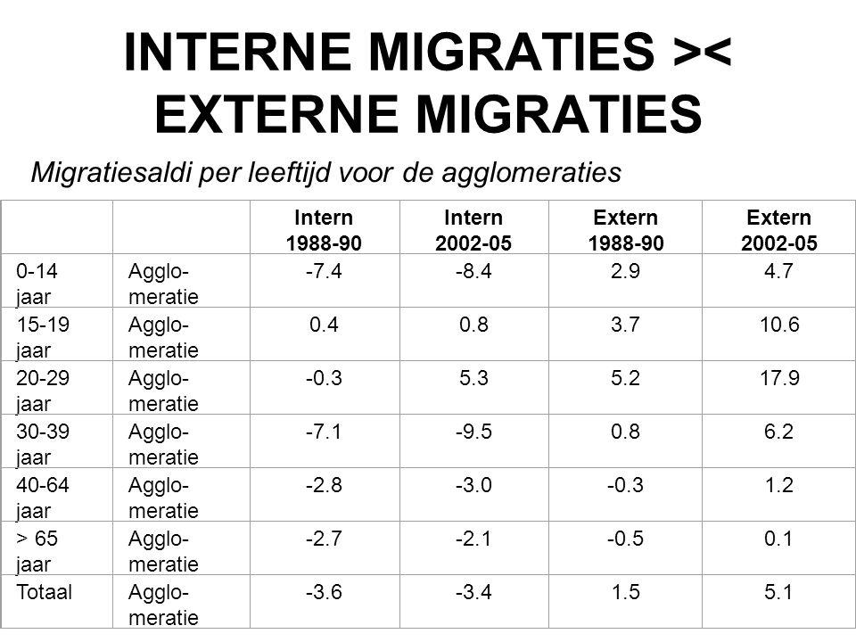 INTERNE MIGRATIES >< EXTERNE MIGRATIES Migratiesaldi per leeftijd voor de agglomeraties Intern 1988-90 Intern 2002-05 Extern 1988-90 Extern 2002-05 0-