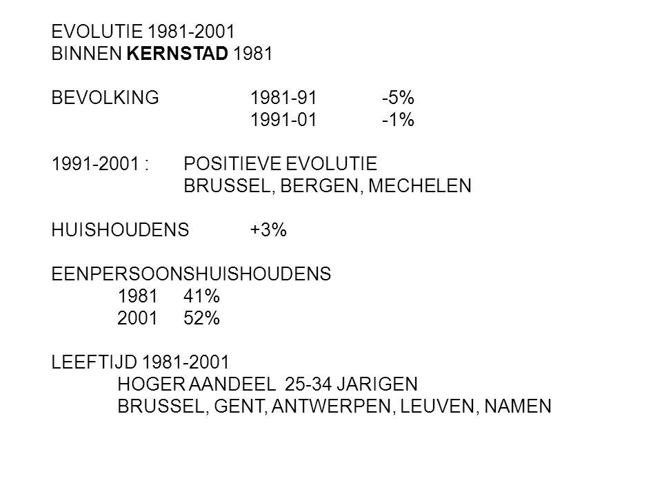 EVOLUTIE 1981-2001 BINNEN KERNSTAD 1981 BEVOLKING1981-91-5% 1991-01-1% 1991-2001 : POSITIEVE EVOLUTIE BRUSSEL, BERGEN, MECHELEN HUISHOUDENS+3% EENPERS