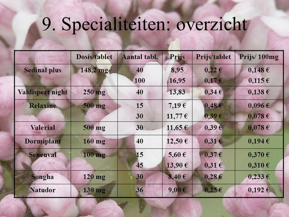 9. Specialiteiten: overzicht Dosis/tabletAantal tabl.PrijsPrijs/tabletPrijs/ 100mg Sedinal plus148,2 mg40 100 8,95 16,95 0,22 € 0,17 € 0,148 € 0,115 €