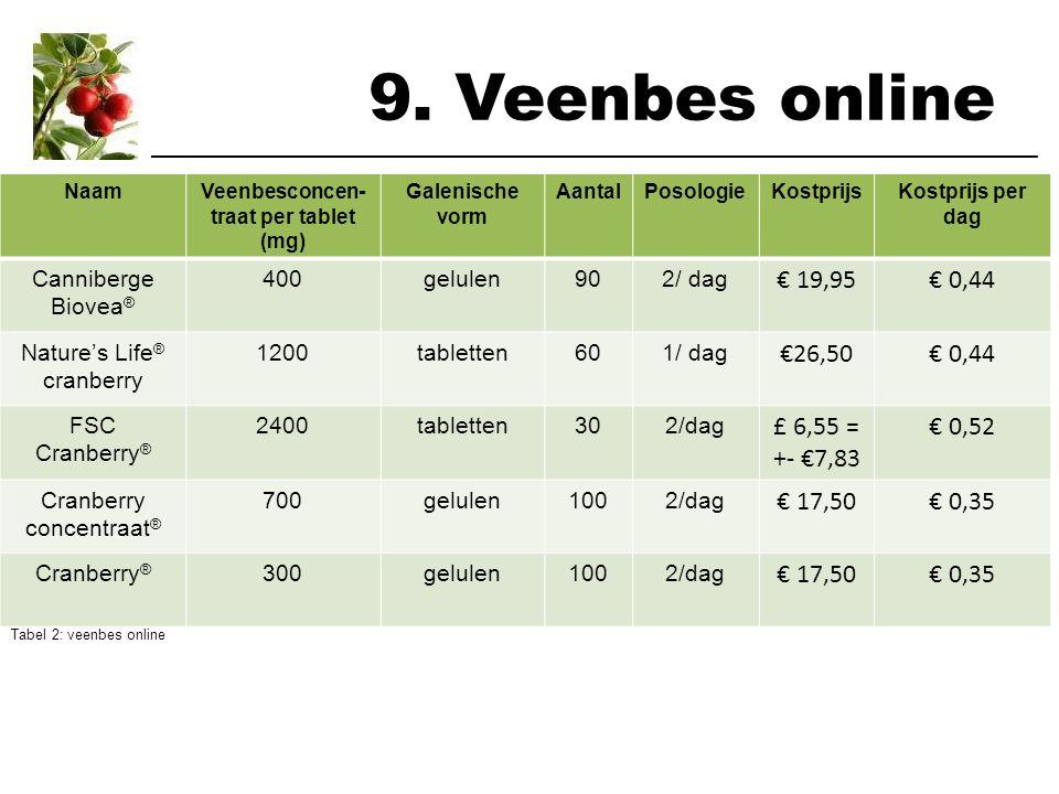 9. Veenbes online ___________________________________________________________________ NaamVeenbesconcen- traat per tablet (mg) Galenische vorm AantalP