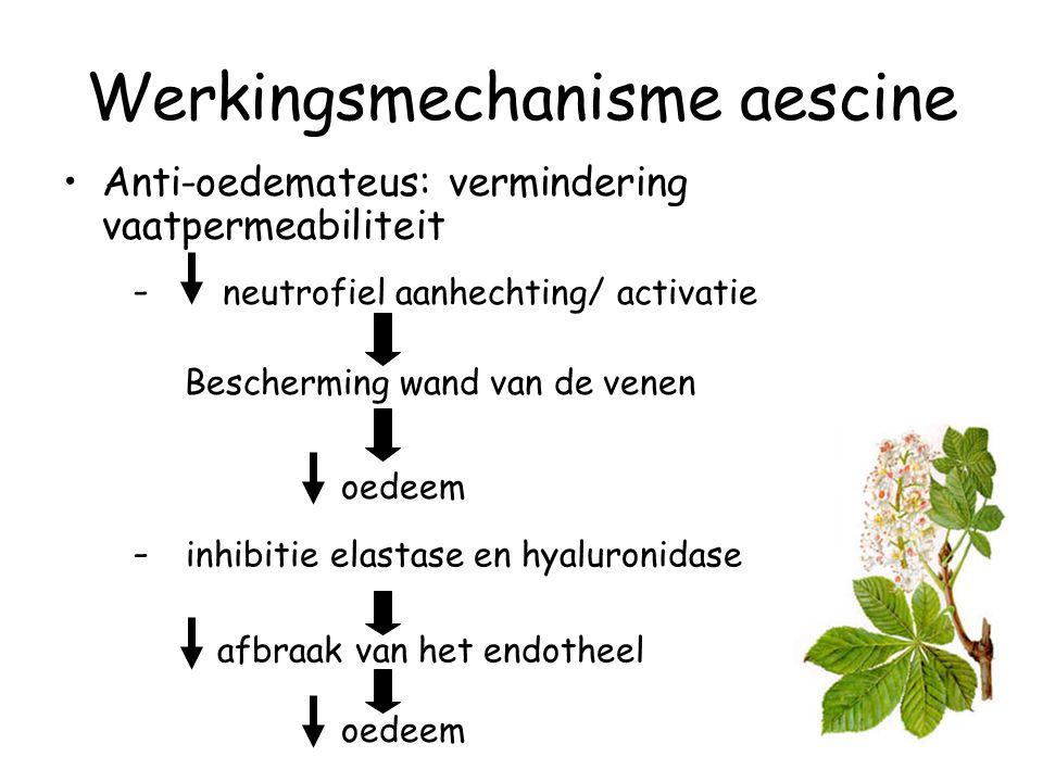 Werkingsmechanisme aescine - neutrofiel aanhechting/ activatie Bescherming wand van de venen oedeem Anti-oedemateus: vermindering vaatpermeabiliteit -