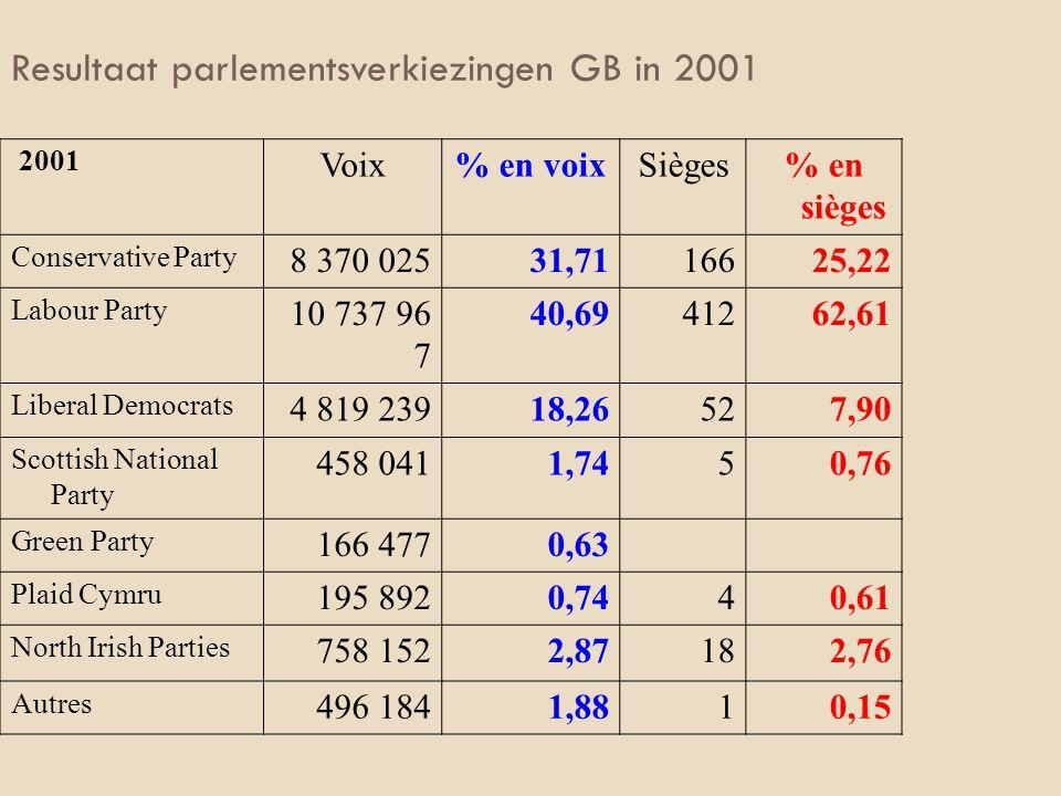 Resultaat parlementsverkiezingen GB in 2001 2001 Voix% en voixSièges% en sièges Conservative Party 8 370 02531,7116625,22 Labour Party 10 737 96 7 40,