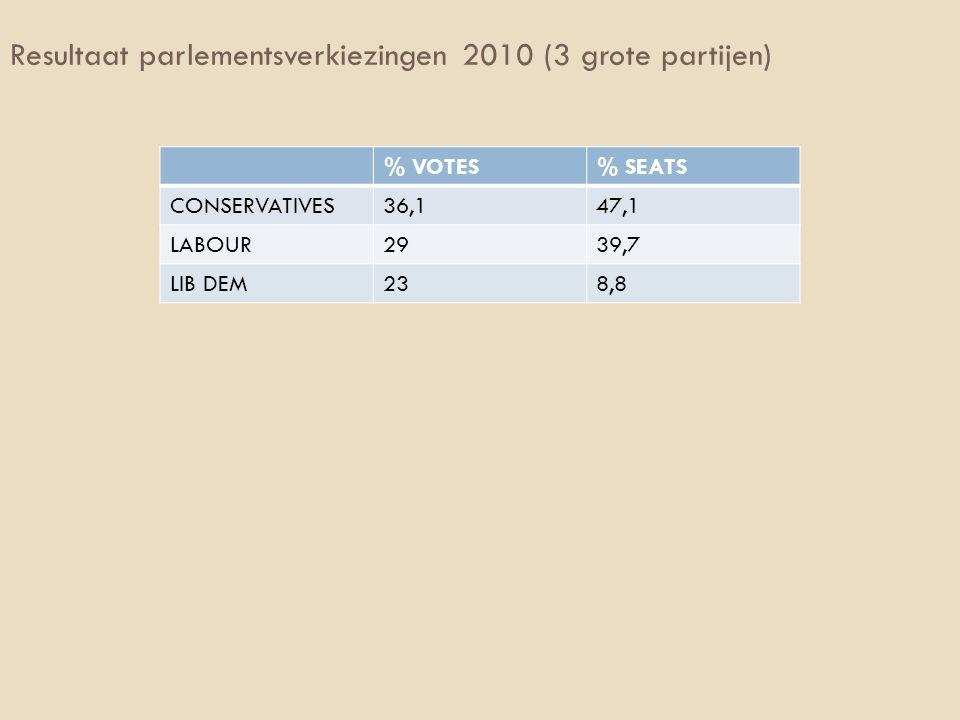 Resultaat parlementsverkiezingen 2010 (3 grote partijen) % VOTES% SEATS CONSERVATIVES36,147,1 LABOUR2939,7 LIB DEM238,8