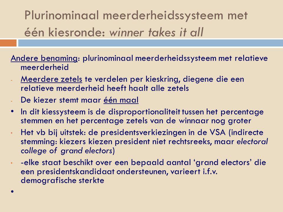 Plurinominaal meerderheidssysteem met één kiesronde: winner takes it all Andere benaming: plurinominaal meerderheidssysteem met relatieve meerderheid