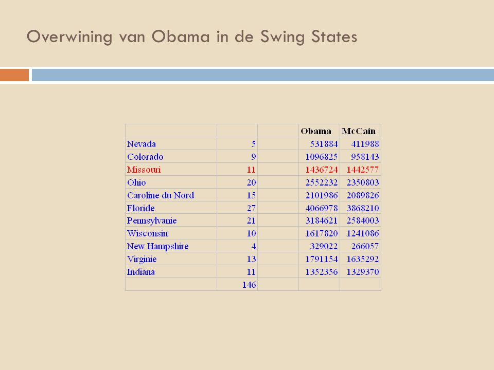 Overwining van Obama in de Swing States