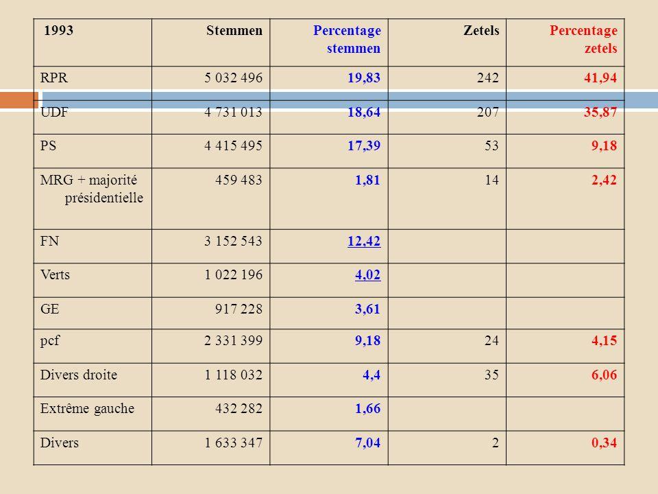 1993StemmenPercentage stemmen ZetelsPercentage zetels RPR5 032 49619,8324241,94 UDF4 731 01318,6420735,87 PS4 415 49517,39539,18 MRG + majorité présid