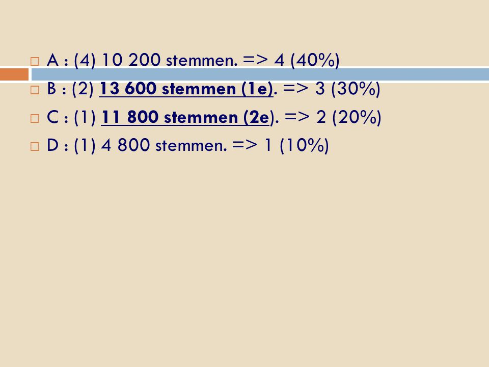  A : (4) 10 200 stemmen. => 4 (40%)  B : (2) 13 600 stemmen (1e). => 3 (30%)  C : (1) 11 800 stemmen (2e). => 2 (20%)  D : (1) 4 800 stemmen. => 1