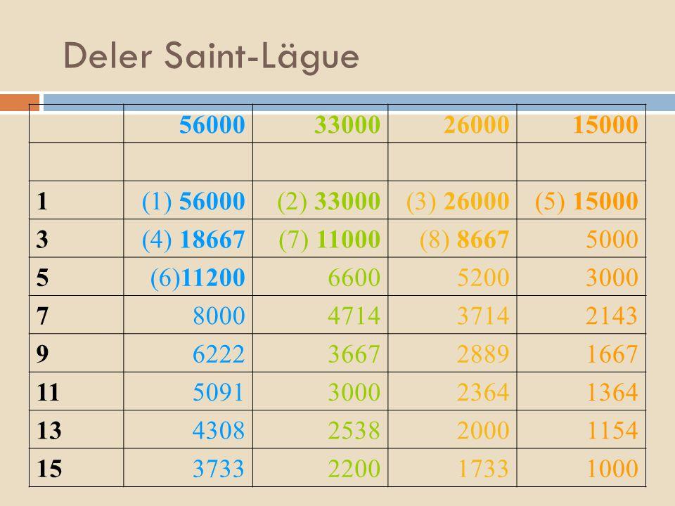 Deler Saint-Lägue 56000330002600015000 1(1) 56000(2) 33000(3) 26000(5) 15000 3(4) 18667 (7) 11000 (8) 86675000 5 (6)11200660052003000 7800047143714214
