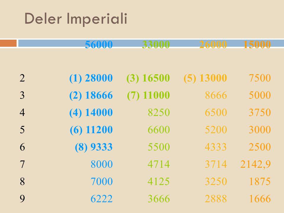 Deler Imperiali 56000330002600015000 2(1) 28000(3) 16500(5) 130007500 3(2) 18666(7) 1100086665000 4(4) 14000825065003750 5(6) 11200660052003000 6(8) 9