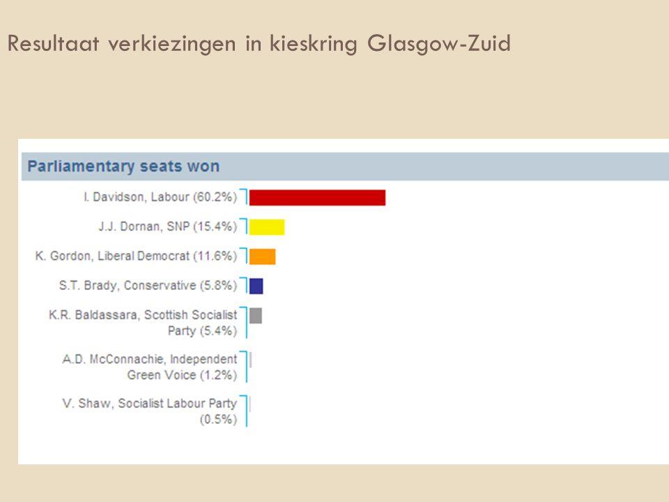 Resultaat verkiezingen in kieskring Glasgow-Zuid