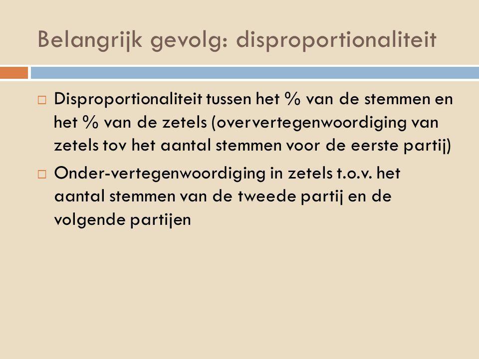 Belangrijk gevolg: disproportionaliteit  Disproportionaliteit tussen het % van de stemmen en het % van de zetels (oververtegenwoordiging van zetels t