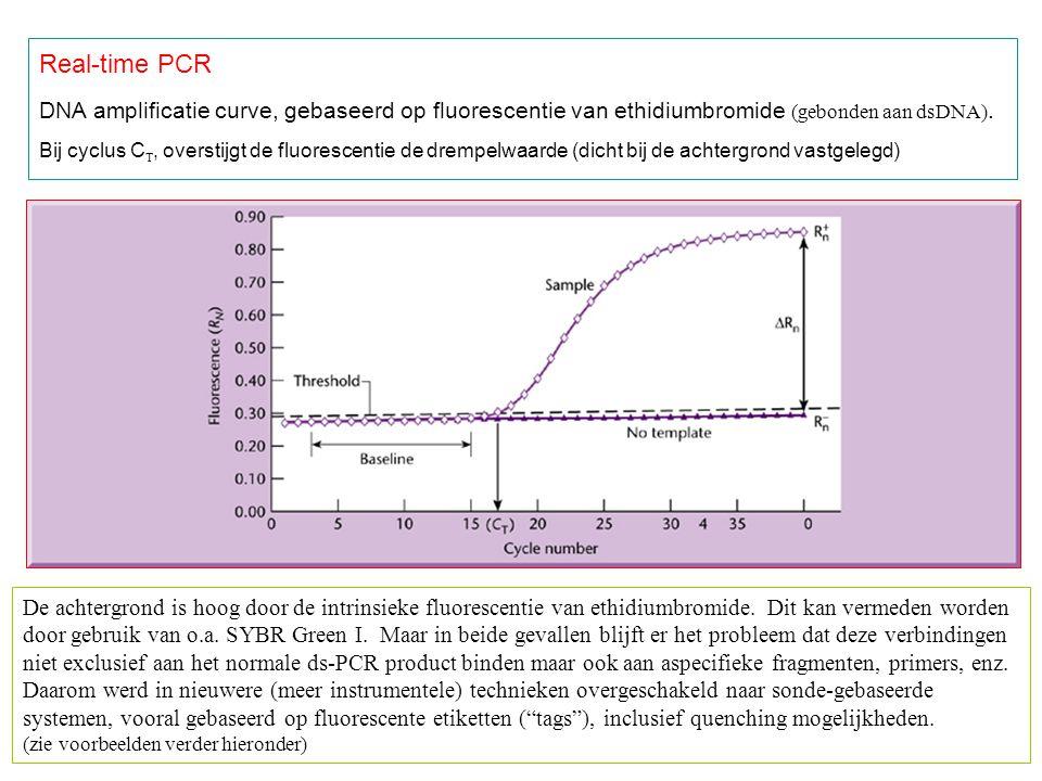 Real-time PCR DNA amplificatie curve, gebaseerd op fluorescentie van ethidiumbromide (gebonden aan dsDNA). Bij cyclus C , overstijgt de fluorescentie