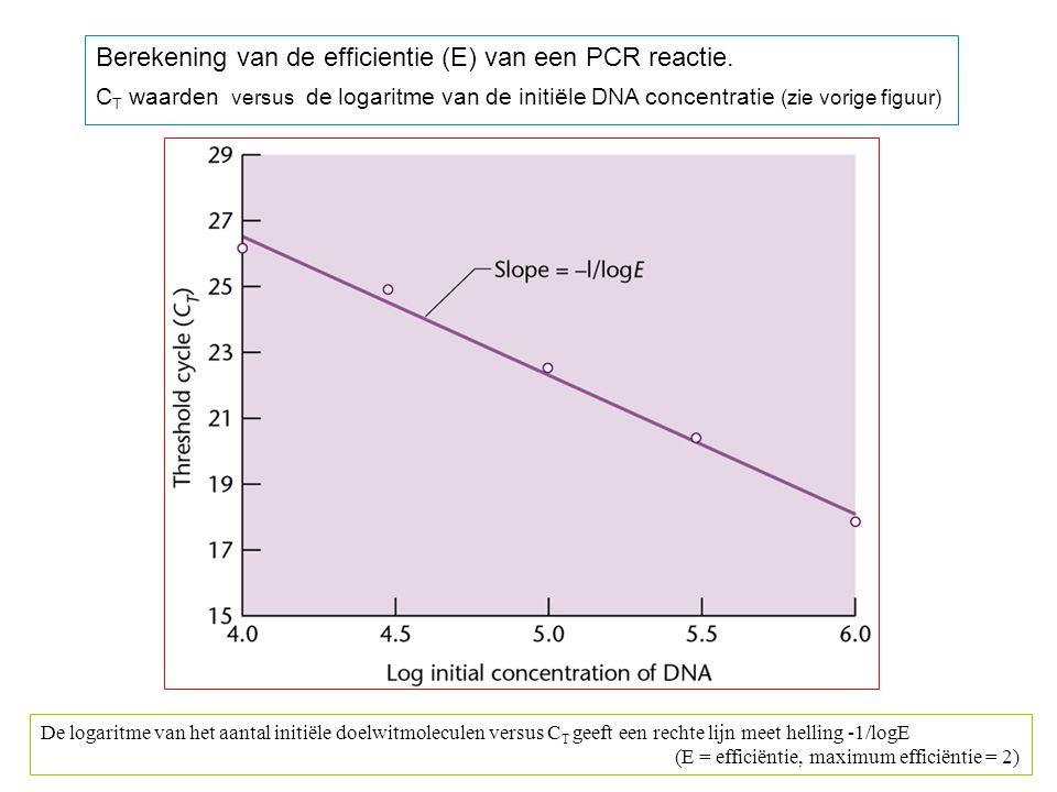 Berekening van de efficientie (E) van een PCR reactie. C T waarden versus de logaritme van de initiële DNA concentratie (zie vorige figuur) De logarit