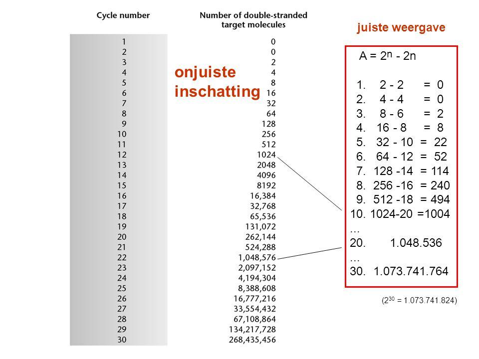 A = 2 n - 2n 1. 2 - 2 = 0 2. 4 - 4 = 0 3. 8 - 6 = 2 4. 16 - 8 = 8 5. 32 - 10 = 22 6. 64 - 12 = 52 7. 128 -14 = 114 8. 256 -16 = 240 9. 512 -18 = 494 1