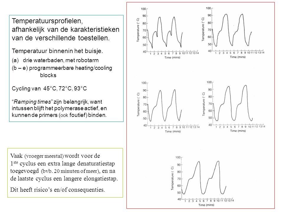 Temperatuursprofielen, afhankelijk van de karakteristieken van de verschillende toestellen. Temperatuur binnenin het buisje. (a) drie waterbaden, met
