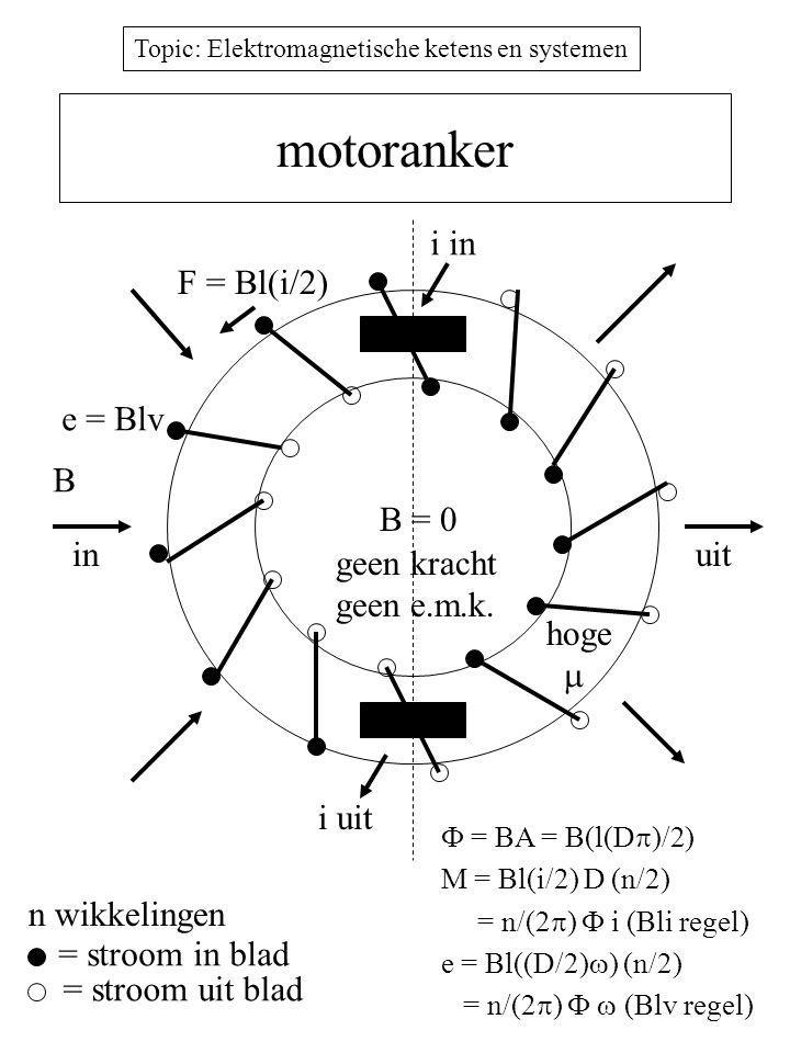 Topic: Elektromagnetische ketens en systemen motoranker hoge  B = 0 B inuit geen kracht geen e.m.k.