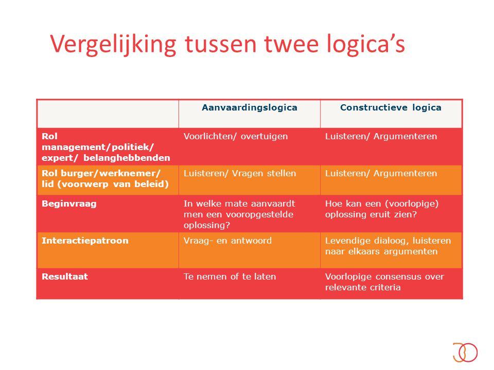 Vergelijking tussen twee logica's AanvaardingslogicaConstructieve logica Rol management/politiek/ expert/ belanghebbenden Voorlichten/ overtuigenLuist