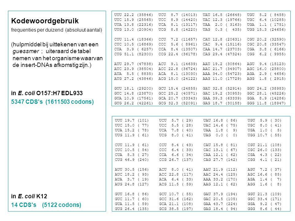 UUU 22.2 (35846) UCU 8.7 (14013) UAU 16.5 (26648) UGU 5.2 ( 8458) UUC 15.9 (25565) UCC 8.9 (14420) UAC 12.3 (19766) UGC 6.4 (10285) UUA 13.8 (22316) U