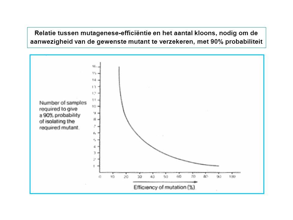 Relatie tussen mutagenese-efficiëntie en het aantal kloons, nodig om de aanwezigheid van de gewenste mutant te verzekeren, met 90% probabiliteit