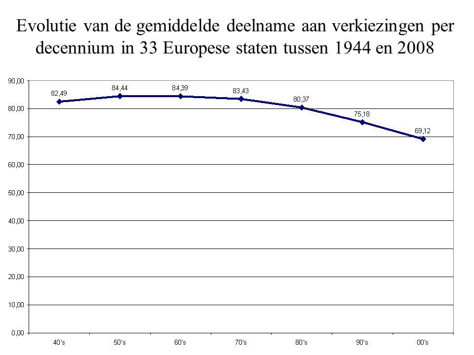Evolutie van lidmaatschap van politieke partijen in geconsolideerde Europese democratieën 2006 = 100