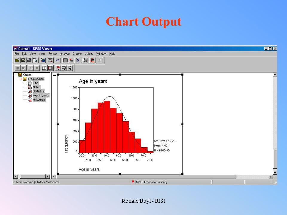Ronald Buyl - BISI Chart Output