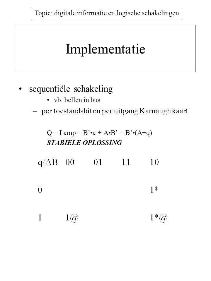 Topic: digitale informatie en logische schakelingen Implementatie AFSM: Asynchronous Finite State Machine probleem: spikes SFSM: Synchronous Finite State Machine –overgang slechts mogelijk op welbepaalde ogenblikken, bepaald door klok –invoer synchroon met klok –flankgestuurde D flip-flops in terugkoppellussen –macro-instructies, micro-instructies –ook software FSM: uitvoeringssnelheid !!!