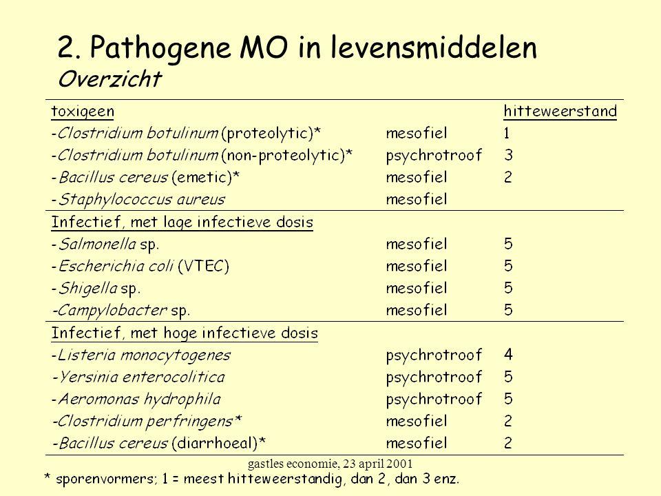 gastles economie, 23 april 2001 2. Pathogene MO in levensmiddelen Overzicht