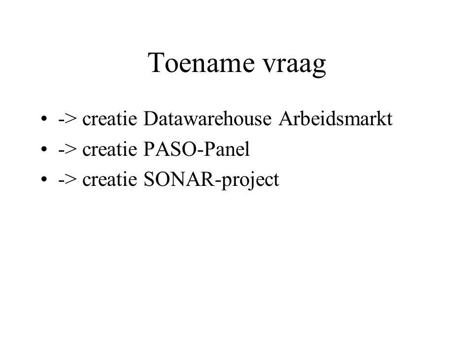 Toename vraag -> creatie Datawarehouse Arbeidsmarkt -> creatie PASO-Panel -> creatie SONAR-project