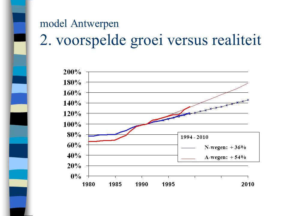 model Antwerpen 2. voorspelde groei versus realiteit 1994 - 2010 N-wegen: + 36% A-wegen: + 54%