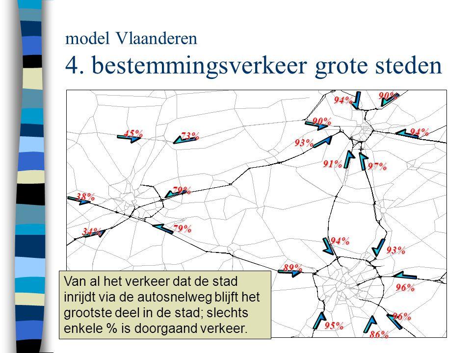model Vlaanderen 4.