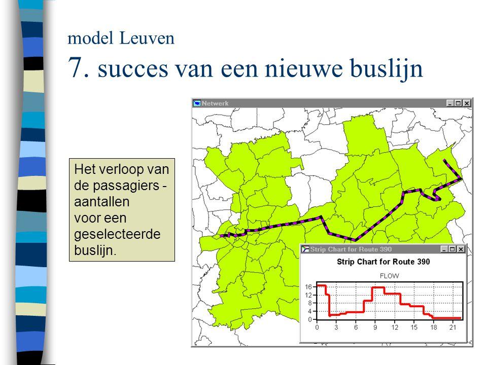 model Leuven 7.