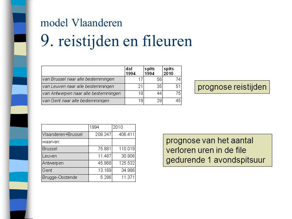 model Vlaanderen 9.