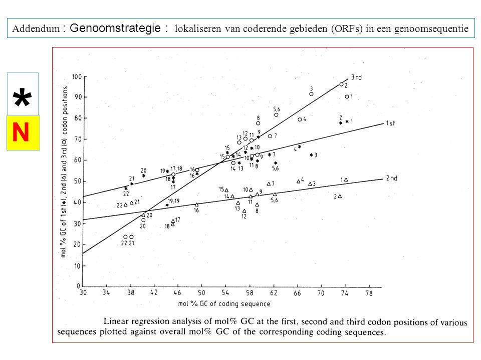 posities in codon Toegepast op een genomische DNA- sequentie met hoog G+C gehalte (75%) (in de DNA sequentie) * N