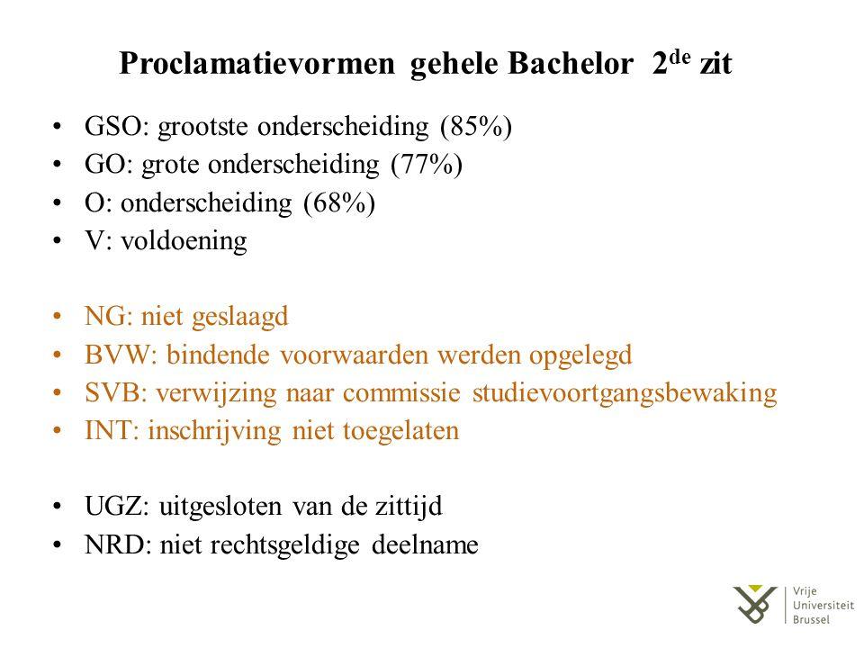 Proclamatievormen gehele Bachelor 2 de zit GSO: grootste onderscheiding (85%) GO: grote onderscheiding (77%) O: onderscheiding (68%) V: voldoening NG: