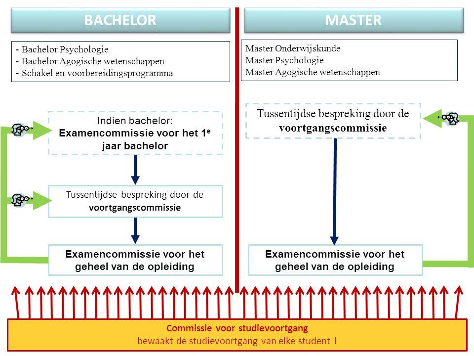 BACHELOR MASTER - Bachelor Psychologie - Bachelor Agogische wetenschappen - Schakel en voorbereidingsprogramma Master Onderwijskunde Master Psychologi